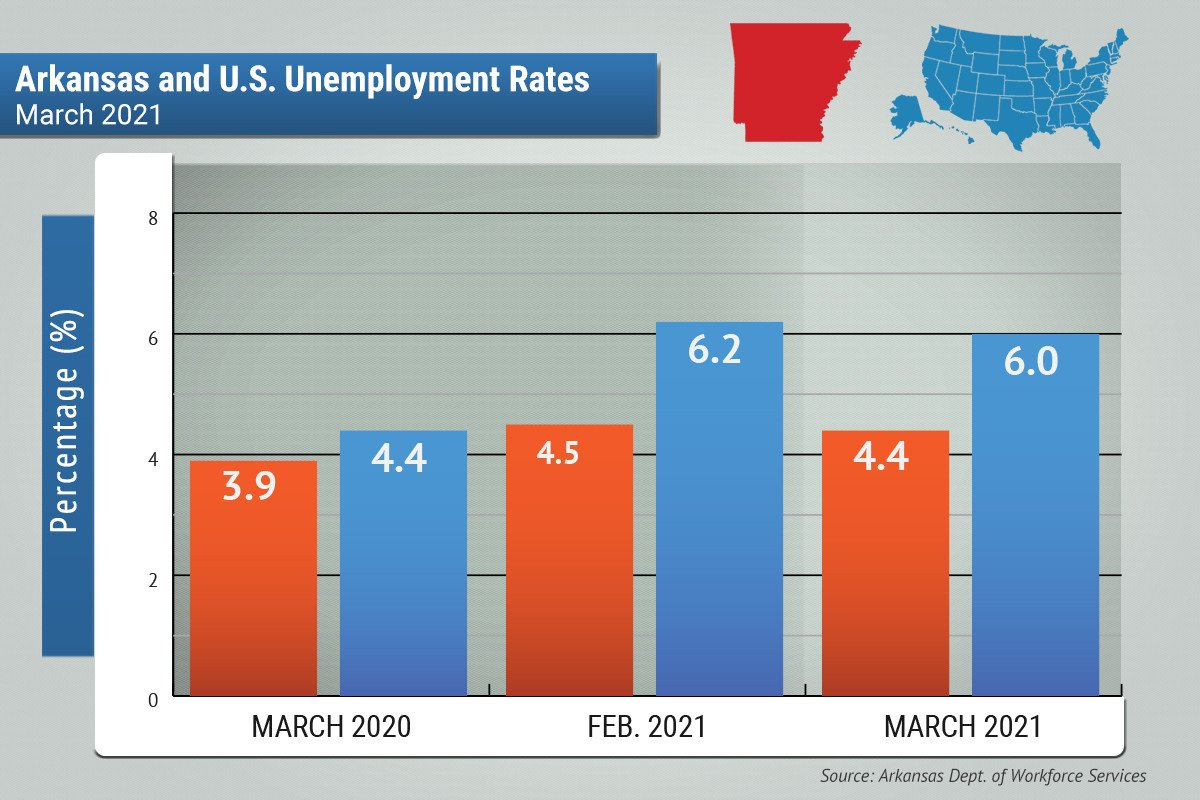 State Unemployment Rate Falls to 4.4% in March